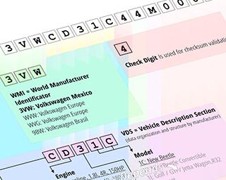 VIN Numerio dekodavimo struktūra